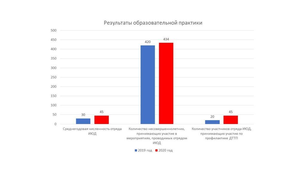 Результаты образовательной практики